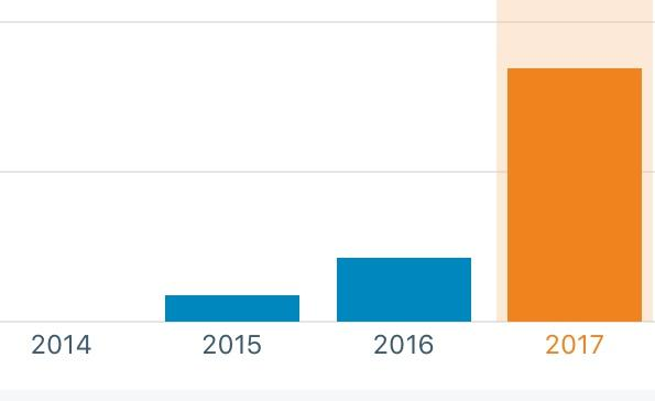 grow blog page views